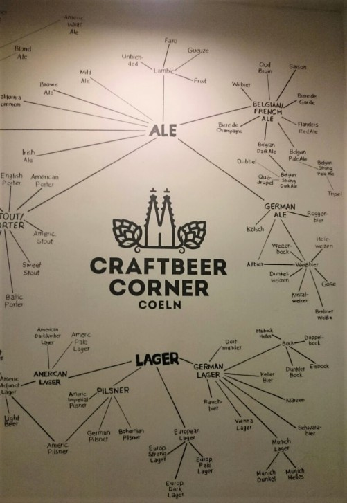 Craft Beer Places Nyc